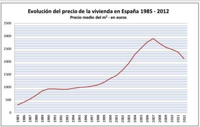 grafica evolución precio vivienda